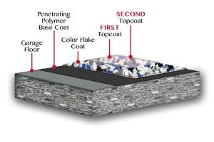 garage floor coating layers